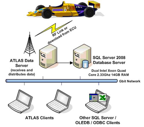 Atlas Telemetry